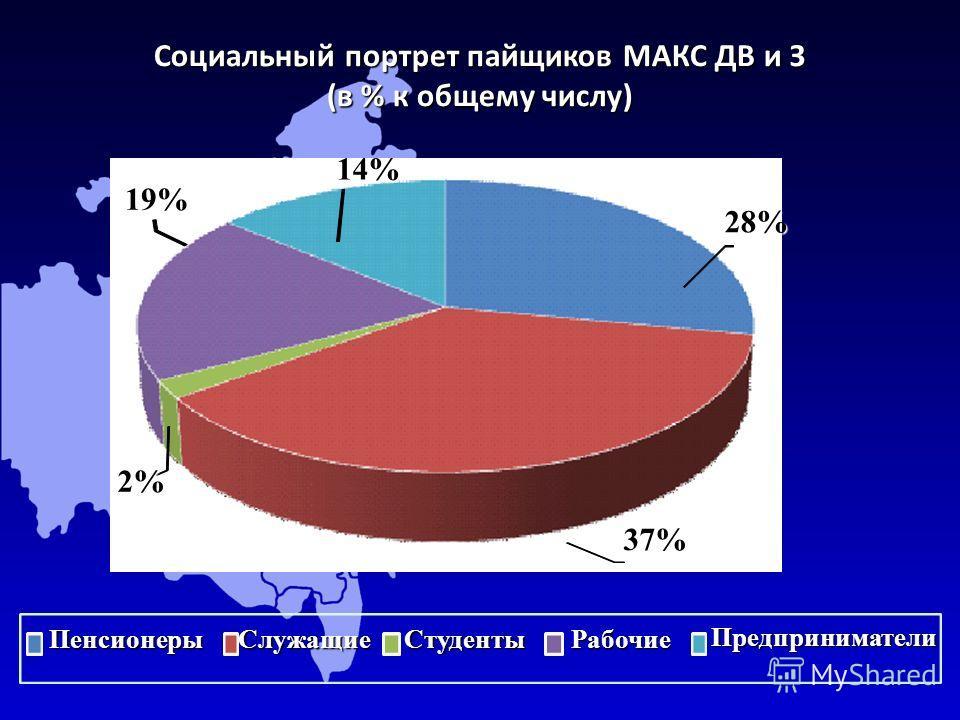 Социальный портрет пайщиков МАКС ДВ и З (в % к общему числу) 28% 37% 2% 19%14%ПенсионерыСлужащиеСтудентыРабочие Предприниматели