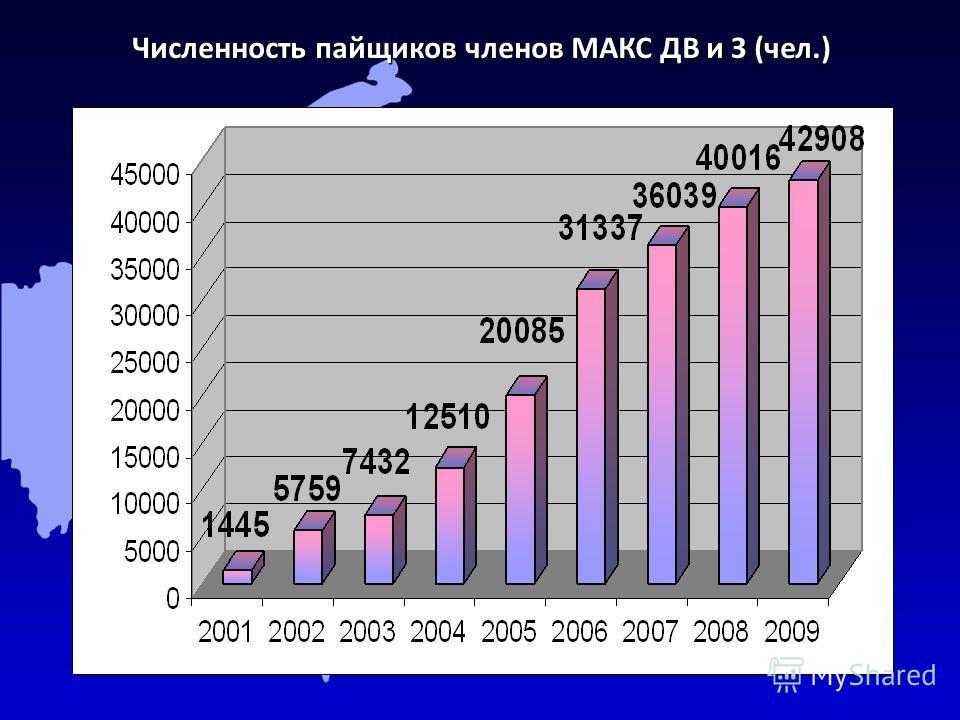 Численность пайщиков членов МАКС ДВ и З (чел.)