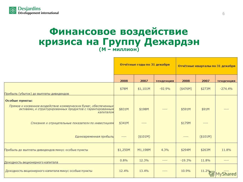 6 Финансовое воздействие кризиса на Группу Дежардэн (М – миллион) Отчётные годы по 31 декабря Отчётные кварталы по 31 декабря 20082007тенденция20082007тенденция Прибыль (убыток) до выплаты дивидендов $78M$1,101M-92.9%($476M)$273M-274.4% Особые пункты