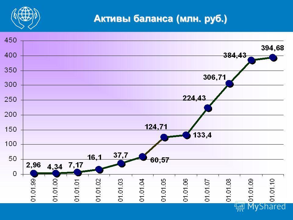 Активы баланса (млн. руб.)
