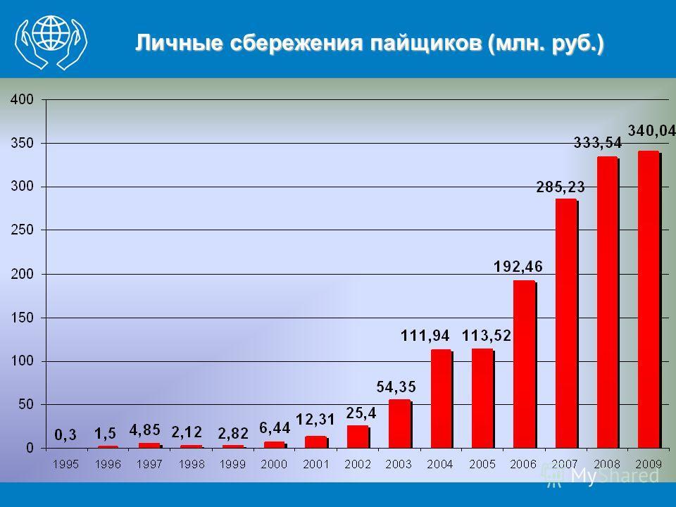 Личные сбережения пайщиков (млн. руб.)