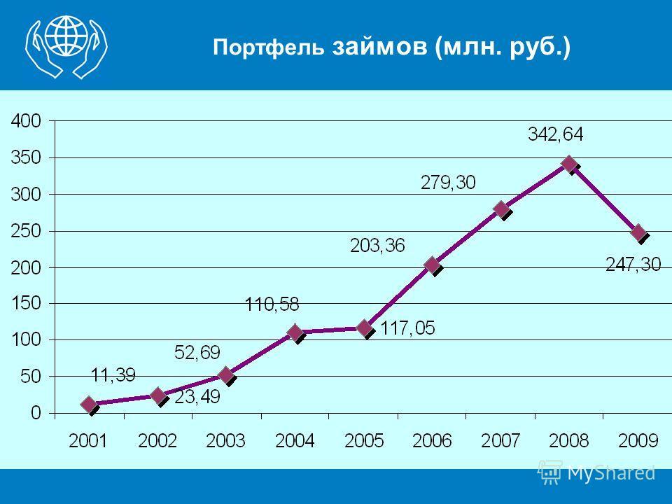 Портфель займов (млн. руб.)