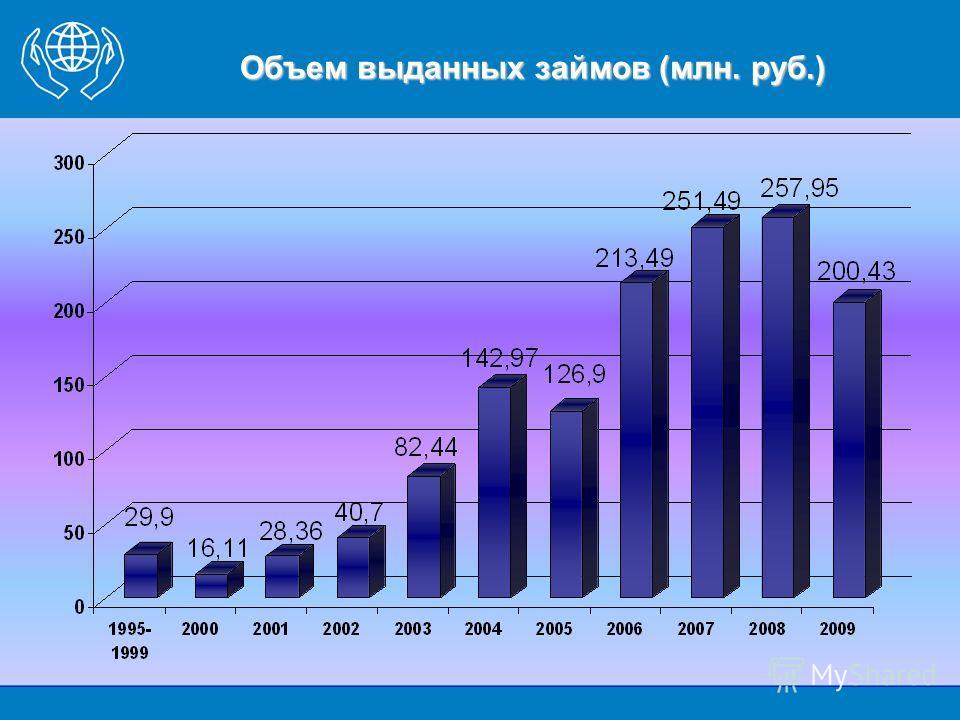 Объем выданных займов (млн. руб.)