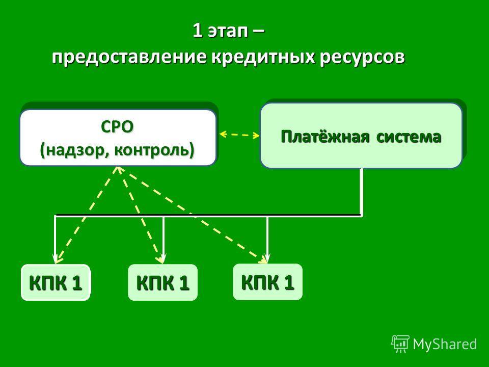 КПК 1 СРО (надзор, контроль) КПК 1 Платёжная система 1 этап – предоставление кредитных ресурсов