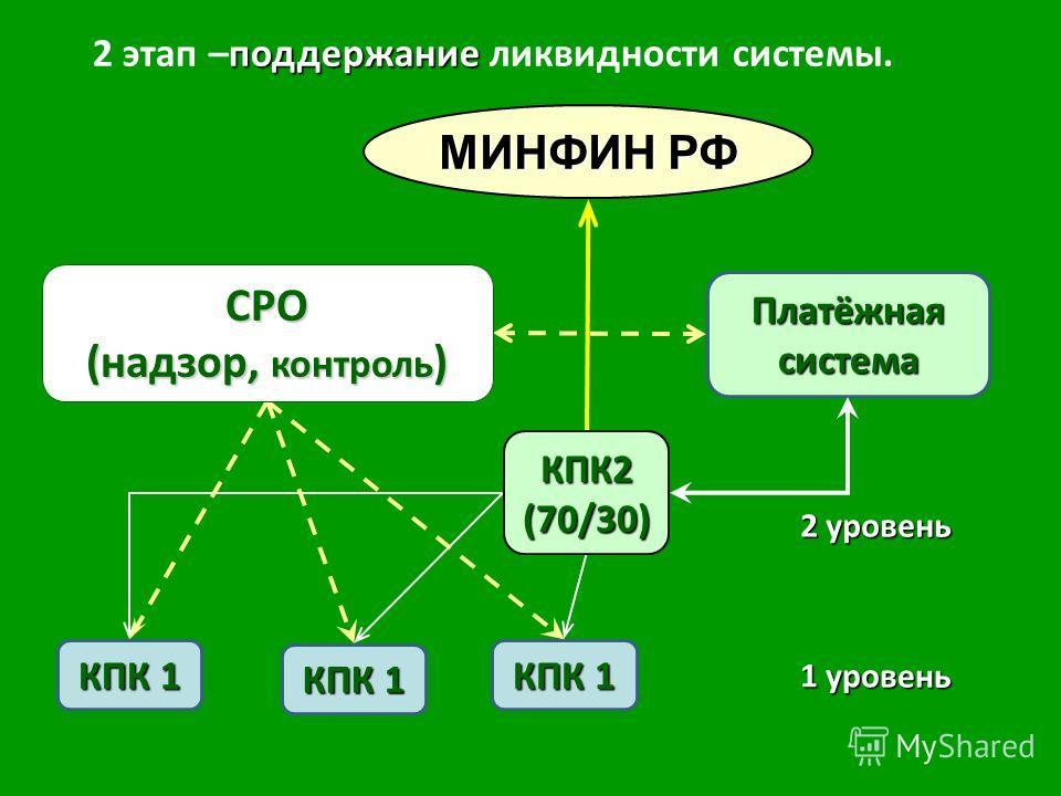 КПК 1 Платёжная система СРО (надзор, контроль ) МИНФИН РФ КПК2(70/30) 2 уровень 1 уровень поддержание 2 этап –поддержание ликвидности системы.