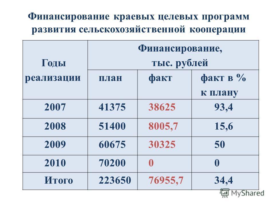 Годы реализации Финансирование, тыс. рублей планфакт факт в % к плану 2007413753862593,4 2008514008005,715,6 2009606753032550 20107020000 Итого22365076955,734,4 Финансирование краевых целевых программ развития сельскохозяйственной кооперации