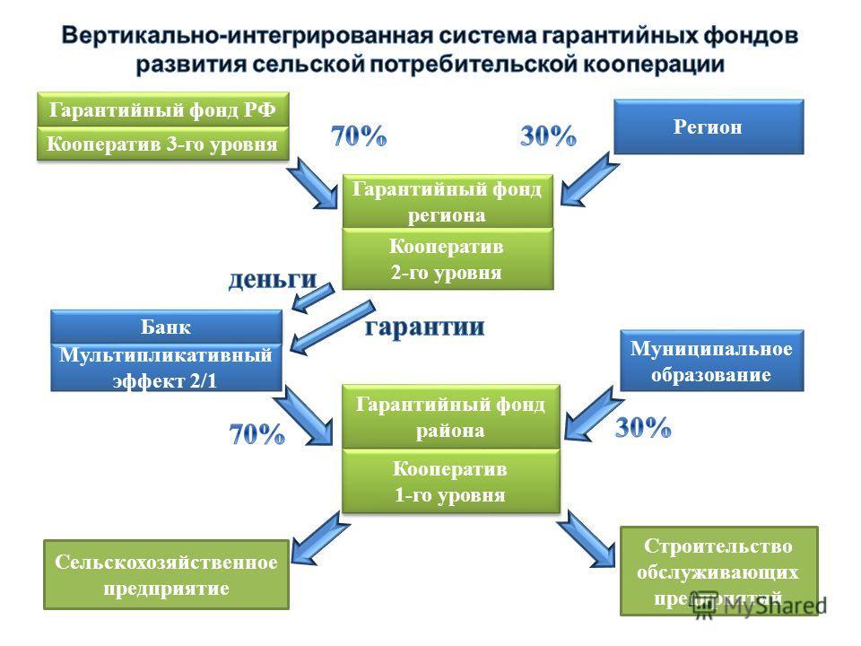 Гарантийный фонд РФ Кооператив 3-го уровня Регион Гарантийный фонд региона Кооператив 2-го уровня Банк Мультипликативный эффект 2/1 Муниципальное образование Гарантийный фонд района Гарантийный фонд района Кооператив 1-го уровня Кооператив 1-го уровн