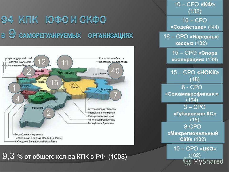 10 – СРО «КФ» (132) 15 – СРО «НОКК» (48) 16 – СРО «Содействие» (144) 15 – СРО «Опора кооперации» (139) 3 – СРО «Губернское КС» (15) 6 - СРО «Союзмикрофинанс» (104) 16 – СРО «Народные кассы» (182) 3-СРО «Межрегиональный СКК» (132) 11 40 9,3 % от общег