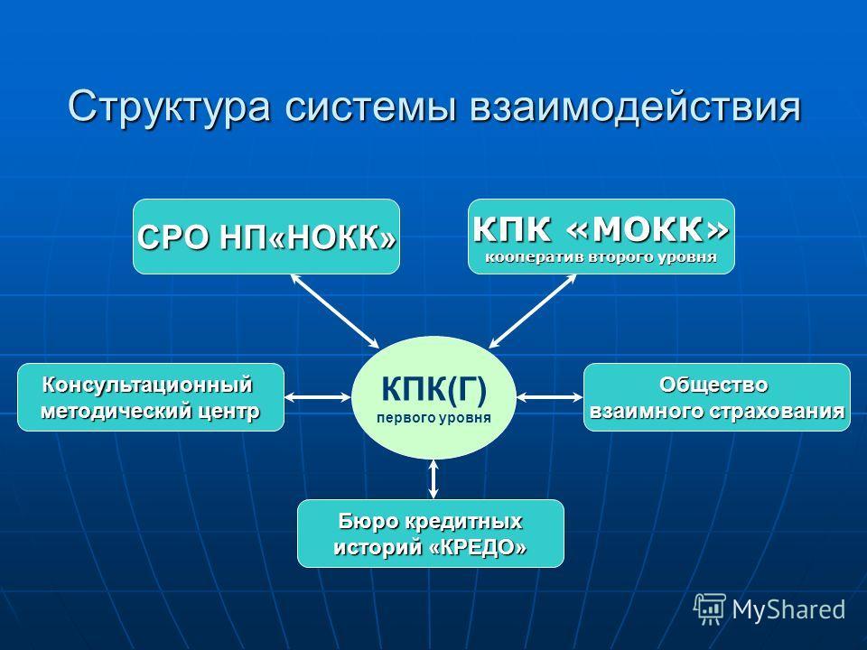 Структура системы взаимодействия СРО НП«НОКК» Консультационный методический центр Бюро кредитных историй «КРЕДО» Общество взаимного страхования КПК(Г) первого уровня КПК «МОКК» кооператив второго уровня