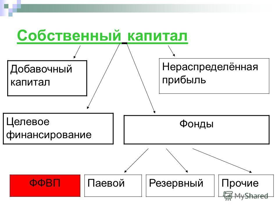 Собственный капитал Фонды Целевое финансирование Добавочный капитал Нераспределённая прибыль ПаевойРезервныйПрочиеФФВП
