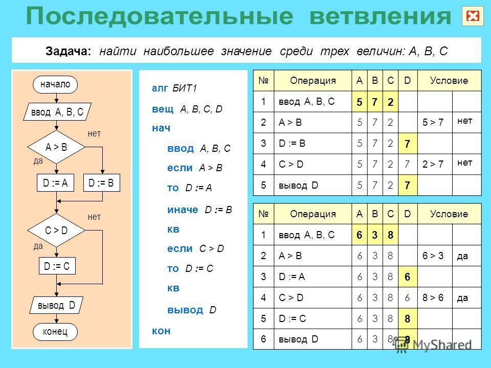 ОперацияABCDУсловие 1ввод A, B, C 572 2A > B 572 5 > 7 нет 3D := B 572 7 4C > D 5727 2 > 7 нет 5вывод D 572 7 Задача: найти наибольшее значение среди трех величин: A, B, C алг БИТ1 если A > B ввод A, B, C нач вещ A, B, C, D кон вывод D то D := A инач
