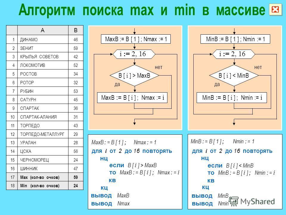 i := 2, 16 MaxB := B [ 1 ] ; Nmax := 1 да нет B [ i ] > MaxB MaxB := B [ i ] ; Nmax := i i := 2, 16 MinB := B [ 1 ] ; Nmin := 1 да нет B [ i ] < MinB MinB := B [ i ] ; Nmin := i AB 1ДИНАМО46 2ЗЕНИТ59 3КРЫЛЬЯ СОВЕТОВ42 4ЛОКОМОТИВ52 5РОСТОВ34 6РОТОР32