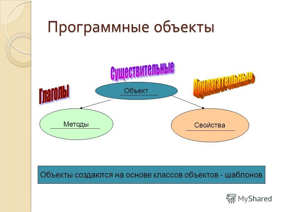 Программные объекты Объект Свойства Методы Объекты создаются на основе классов объектов - шаблонов