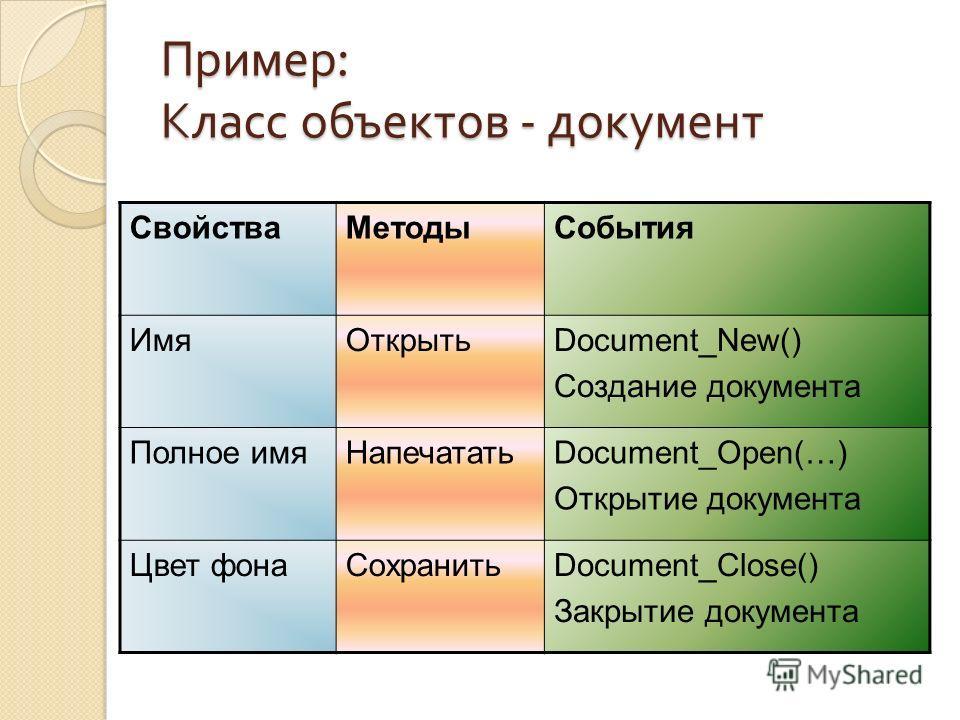 Пример : Класс объектов - документ СвойстваМетодыСобытия ИмяОткрытьDocument_New() Создание документа Полное имяНапечататьDocument_Open(…) Открытие документа Цвет фонаСохранитьDocument_Close() Закрытие документа