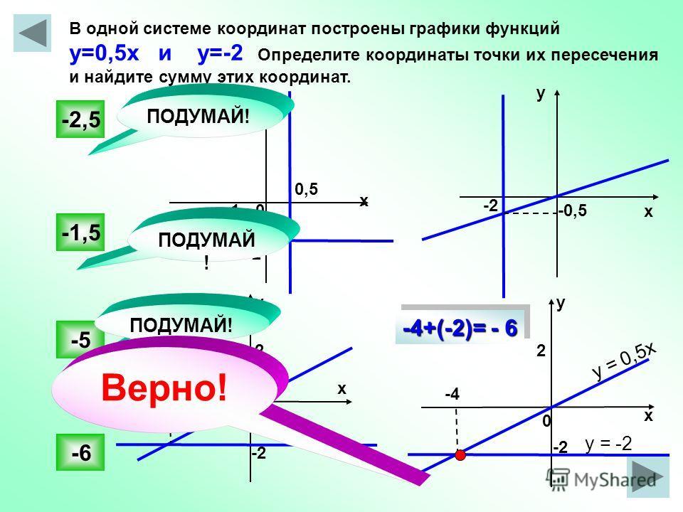 -2 В одной системе координат построены графики функций у=0,5х и у=-2 Определите координаты точки их пересечения и найдите сумму этих координат. -6 -1,5 -5 -2,5 -0,50 х у у х х х уу 0 0 0,5 -2 22 -4 ПОДУМАЙ! у = 0,5х у = -2 -2 -3 -2 Верно! -4+(-2)= -