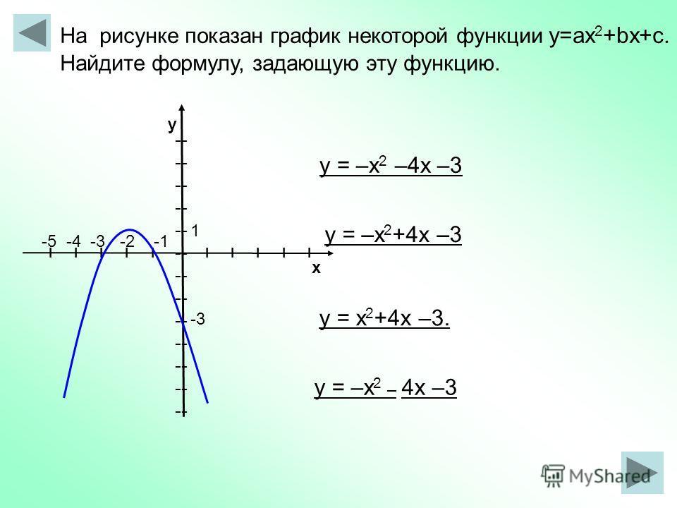 -- I I I I I х у На рисунке показан график некоторой функции y=ax 2 +bx+c. Найдите формулу, задающую эту функцию. у = –х 2 +4х –3 у = х 2 +4х –3. у = –х 2 –4х –3 -5 -4 -3 -2 -1 1 -3