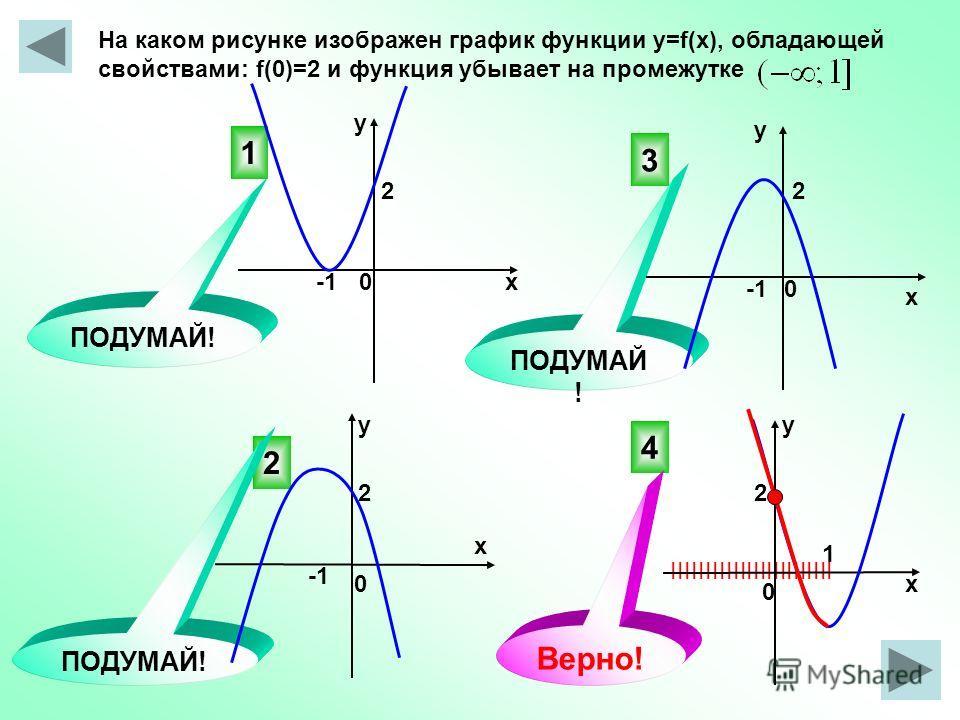 IIIIIIIIIIIIIIIIIIIIIIII На каком рисунке изображен график функции y=f(x), обладающей свойствами: f(0)=2 и функция убывает на промежутке 4 3 2 1 ПОДУМАЙ! Верно! 0 0х у у х х х уу 0 0 2 1 2 22