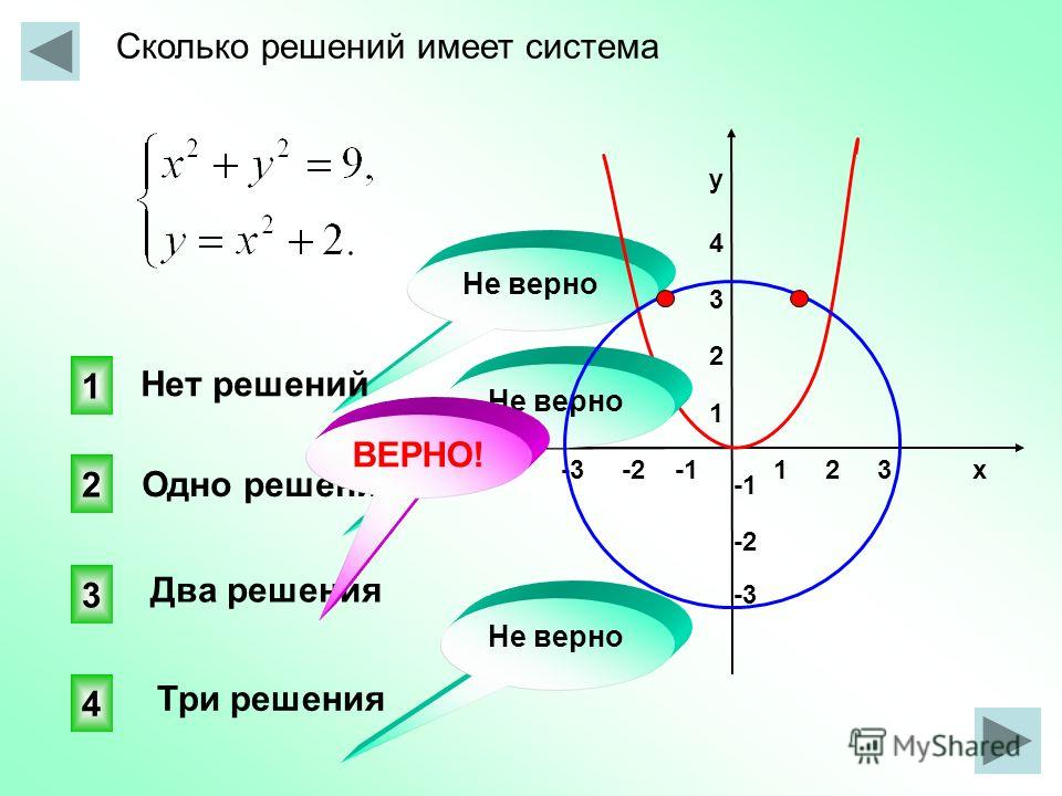 Сколько решений имеет система 1 2 3 х -3 -2 -1 у4321у4321 -2 -3 3 4 2 1 Не верно Нет решений Одно решение Два решения Три решения Не верно ВЕРНО!