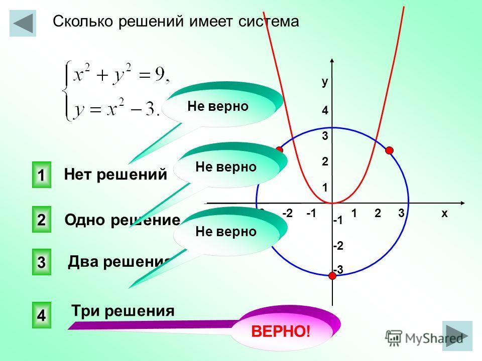 Сколько решений имеет система 1 2 3 х -3 -2 -1 у4321у4321 -2 -3 4 3 2 1 Не верно Нет решений Одно решение Два решения Три решения ВЕРНО! Не верно