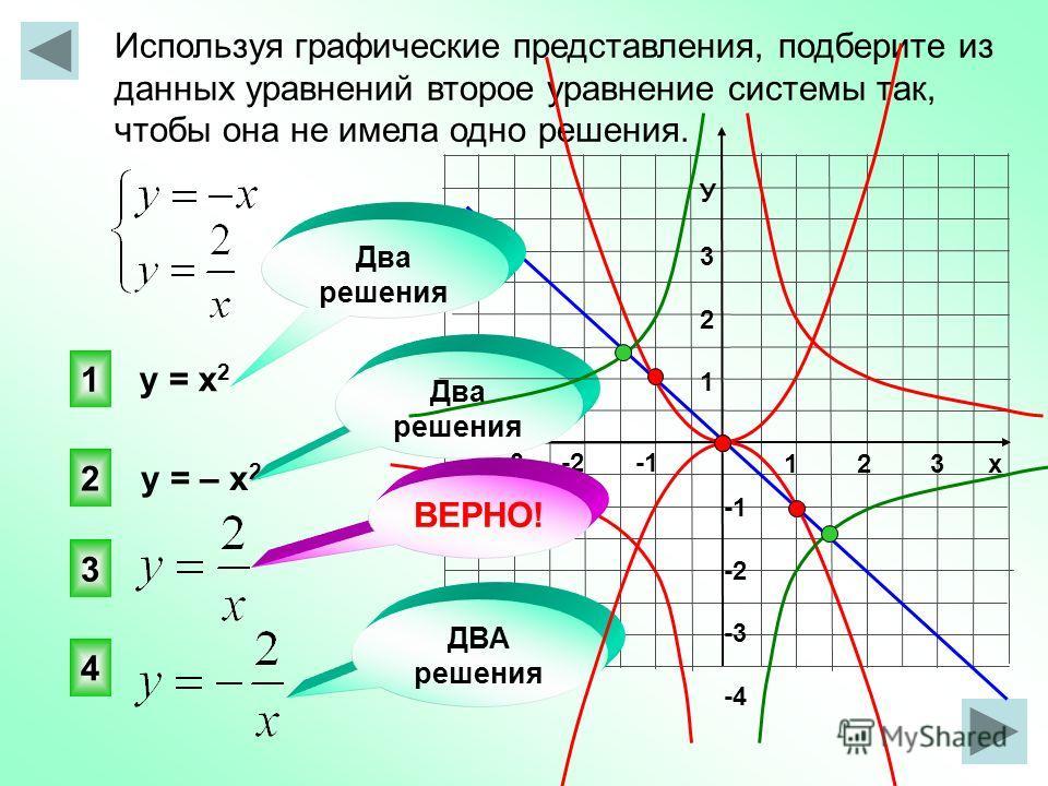 Используя графические представления, подберите из данных уравнений второе уравнение системы так, чтобы она не имела одно решения. 1 2 3 х -3 -2 -1 У321У321 -2 -3 -4 3 1 2 4 ДВА решения у = х 2 у = – х 2 Два решения ВЕРНО!