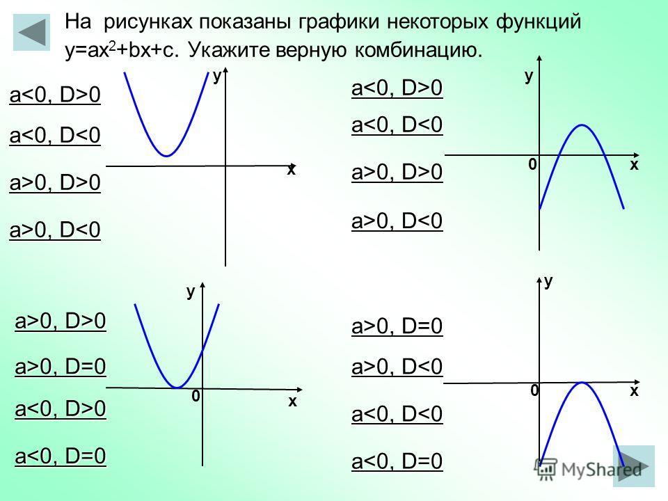 х у у х у 0 х 0 0 у х На рисунках показаны графики некоторых функций у=aх 2 +bx+с. Укажите верную комбинацию. а 0 a0 a>0, D 0, D0, D>0 a0, D=0 a>0, D 0, D