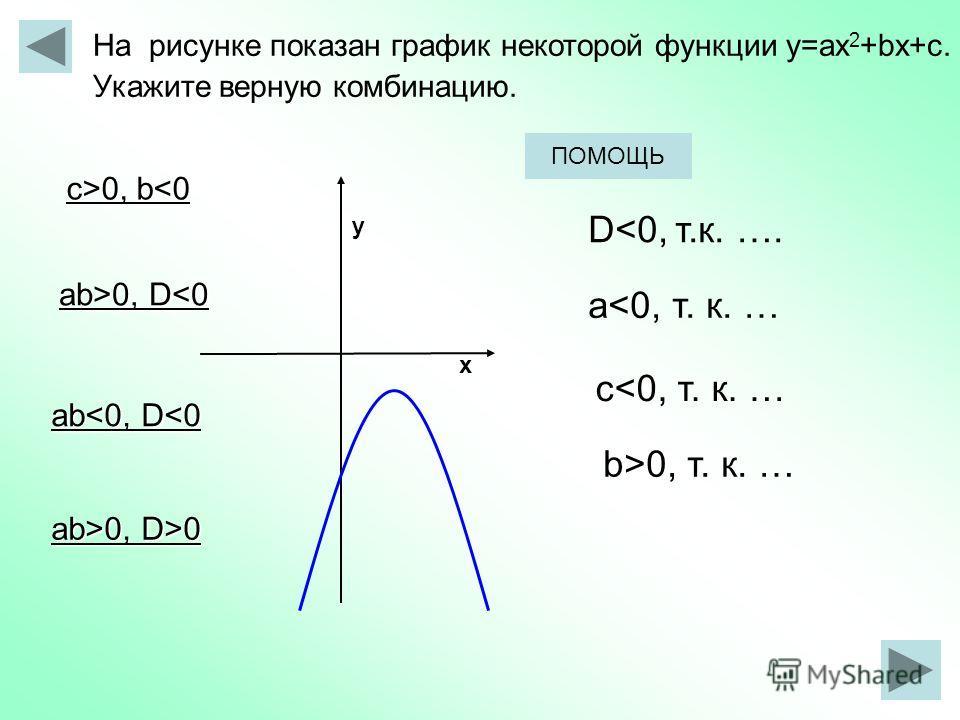х у На рисунке показан график некоторой функции у=aх 2 +bx+с. Укажите верную комбинацию. аb>0, D>0 c>0, b 0, b0, D 0, D