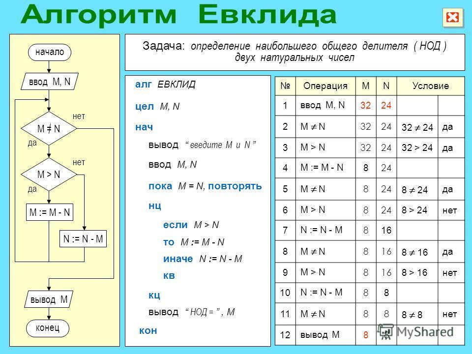 ОперацияMNУсловие 1 ввод M, N 3224 2 M N 3224 32 24 да 3 M > N 3224 32 > 24да 4 M := M - N 8 24 5 M N 824 8 24 да 6 M > N 824 8 > 24нет 7 N := N - M 8 16 8 M N 816 8 16 да 9 M > N 816 8 > 16нет 10 N := N - M 8 8 11 M N 88 8 нет 12 вывод M 8 8 M : = M
