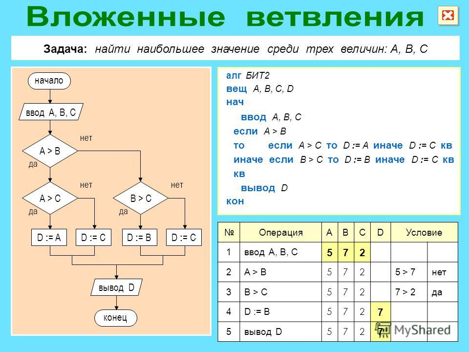 ОперацияABCDУсловие 1ввод A, B, C 572 2A > B 572 5 > 7нет 3B > C 572 7 > 2да 4D := B 572 7 5вывод D 572 7 Задача: найти наибольшее значение среди трех величин: A, B, C алг БИТ2 если A > B ввод A, B, C нач вещ A, B, C, D кон вывод D иначе если B > C т