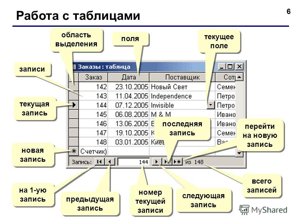 6 Работа с таблицами поля записи текущая запись область выделения новая запись на 1-ую запись предыдущая запись номер текущей записи следующая запись последняя запись перейти на новую запись всего записей текущее поле