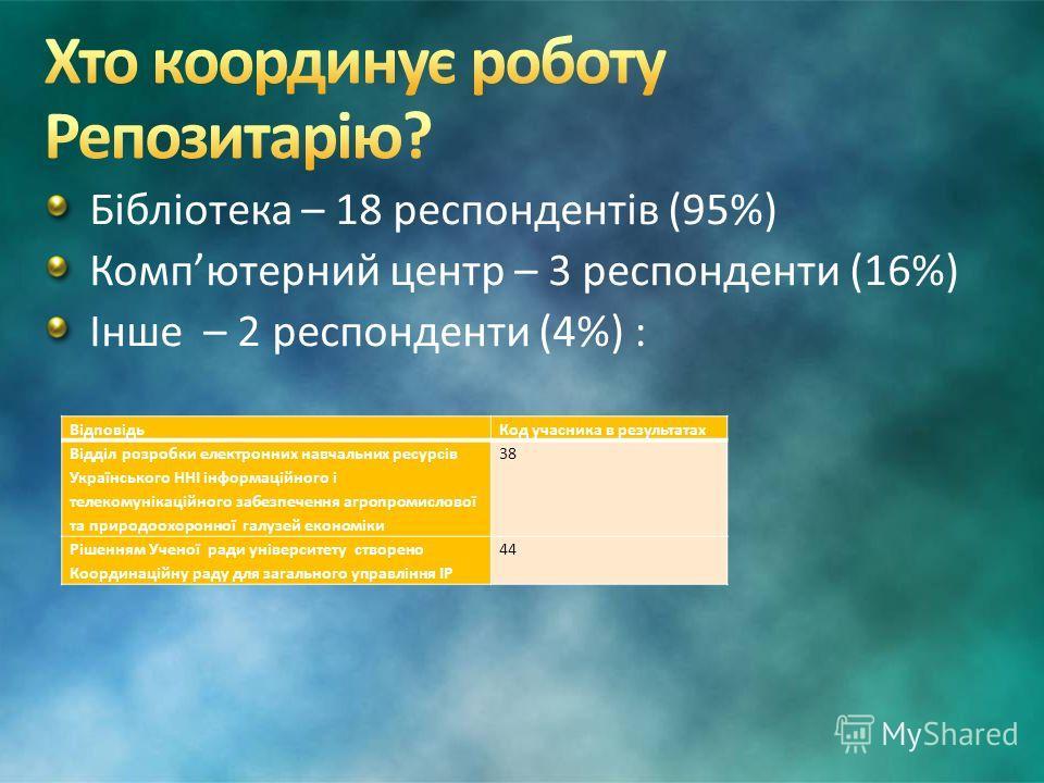 Бібліотека – 18 респондентів (95%) Компютерний центр – 3 респонденти (16%) Інше – 2 респонденти (4%) : ВідповідьКод учасника в результатах Відділ розробки електронних навчальних ресурсів Українського ННІ інформаційного і телекомунікаційного забезпече