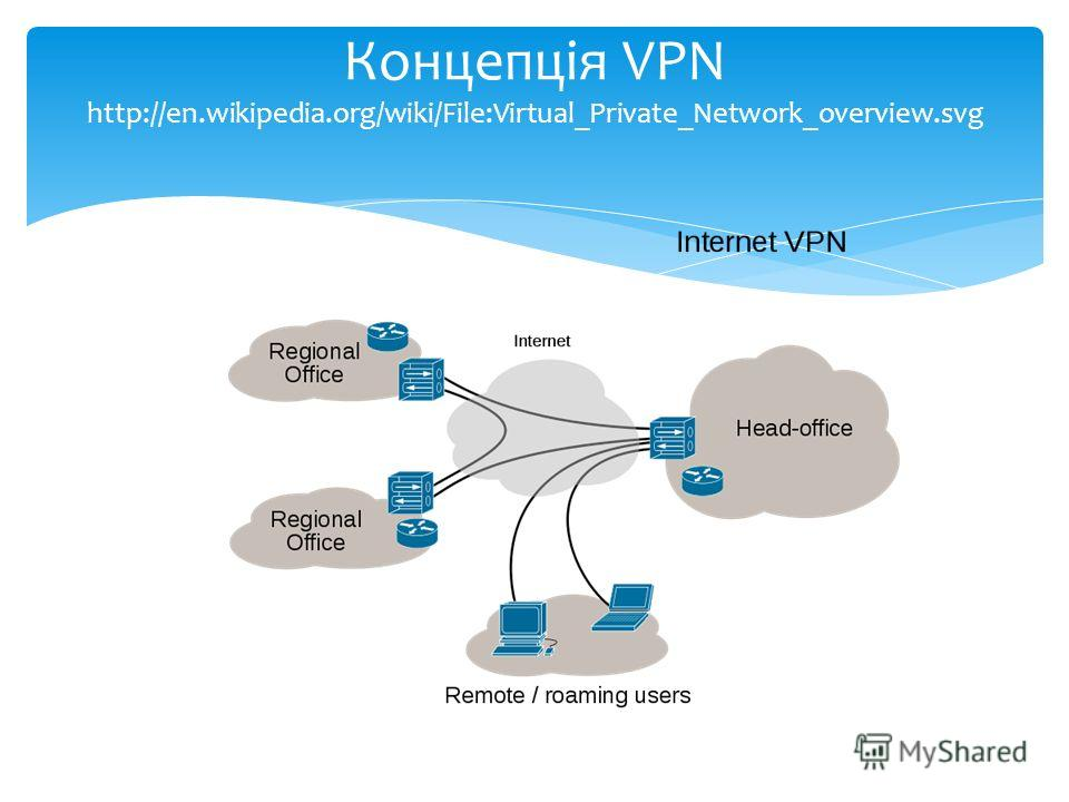 Концепція VPN http://en.wikipedia.org/wiki/File:Virtual_Private_Network_overview.svg