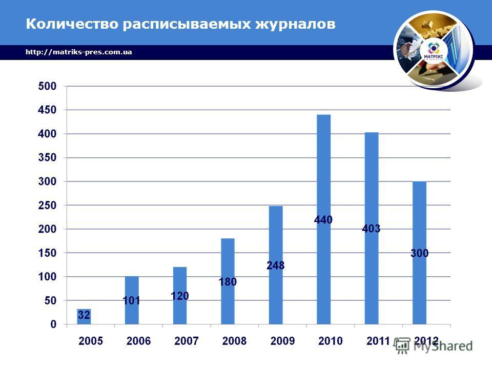 Количество расписываемых журналов http://matriks-pres.com.ua