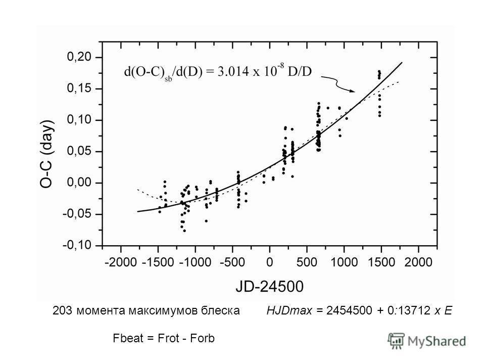 203 момента максимумов блескаHJDmax = 2454500 + 0:13712 x E Fbeat = Frot - Forb