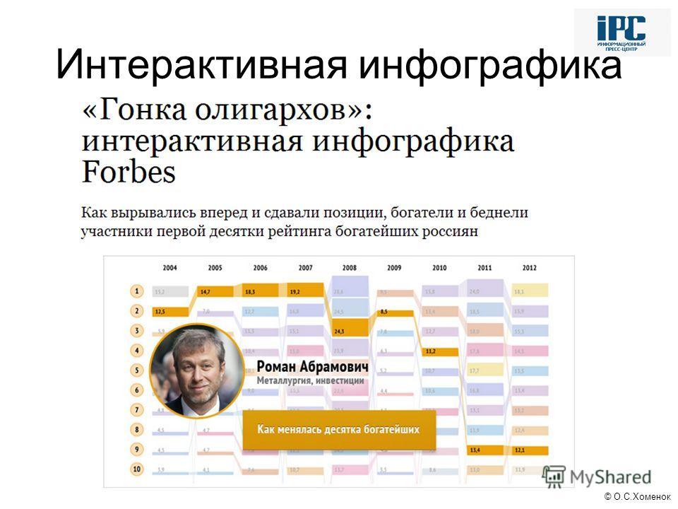 © О.С.Хоменок Интерактивная инфографика