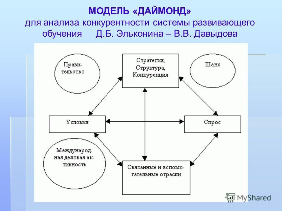 МОДЕЛЬ «ДАЙМОНД» для анализа конкурентности системы развивающего обучения Д.Б. Эльконина – В.В. Давыдова