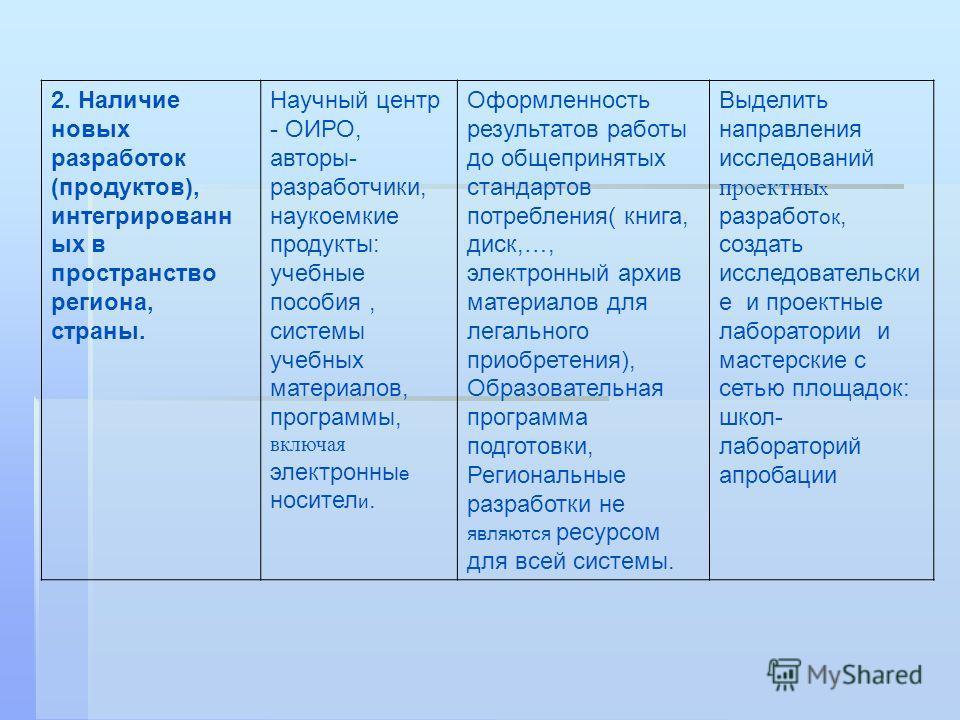 2. Наличие новых разработок (продуктов), интегрированн ых в пространство региона, страны. Научный центр - ОИРО, авторы- разработчики, наукоемкие продукты: учебные пособия, системы учебных материалов, программы, включая электронны е носител и. Оформле
