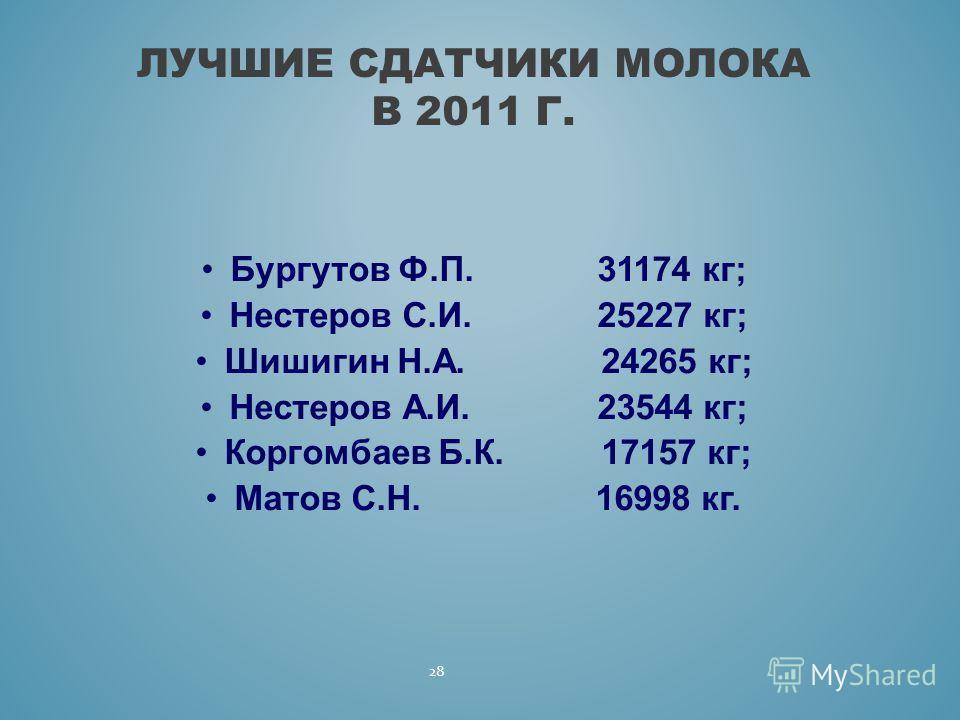Бургутов Ф.П. 31174 кг; Нестеров С.И. 25227 кг; Шишигин Н.А. 24265 кг; Нестеров А.И. 23544 кг; Коргомбаев Б.К. 17157 кг; Матов С.Н. 16998 кг. 28 ЛУЧШИЕ СДАТЧИКИ МОЛОКА В 2011 Г.