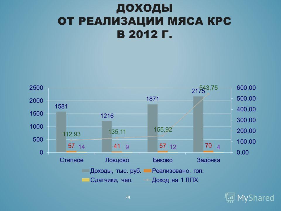 29 ДОХОДЫ ОТ РЕАЛИЗАЦИИ МЯСА КРС В 2012 Г.