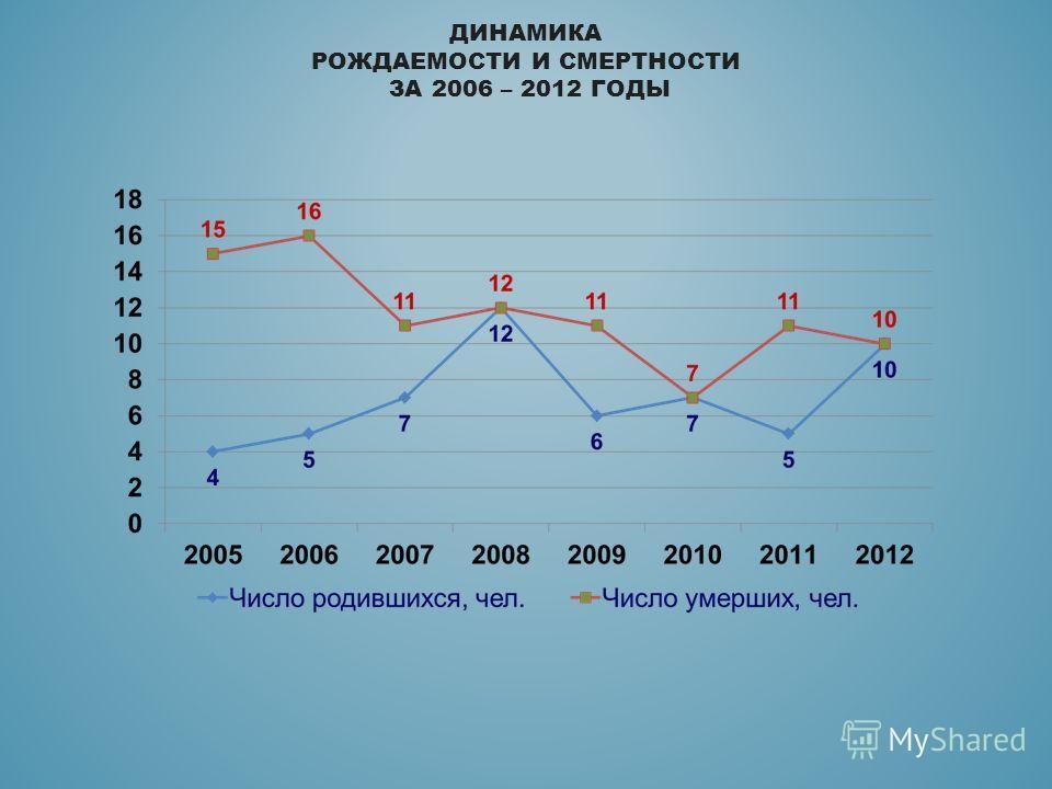 ДИНАМИКА РОЖДАЕМОСТИ И СМЕРТНОСТИ ЗА 2006 – 2012 ГОДЫ