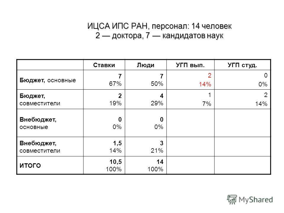 ИЦСА ИПС РАН, персонал: 14 человек 2 доктора, 7 кандидатов наук СтавкиЛюдиУГП вып.УГП студ. Бюджет, основные 7 67% 7 50% 2 14% 0 0% Бюджет, совместители 2 19% 4 29% 1 7% 2 14% Внебюджет, основные 0 0% 00%00% Внебюджет, совместители 1,5 14% 3 21% ИТОГ