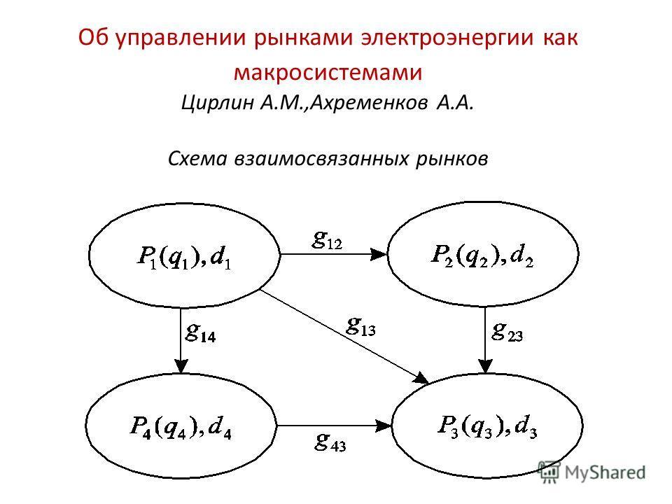 Об управлении рынками электроэнергии как макросистемами Цирлин А.М.,Ахременков А.А. Схема взаимосвязанных рынков