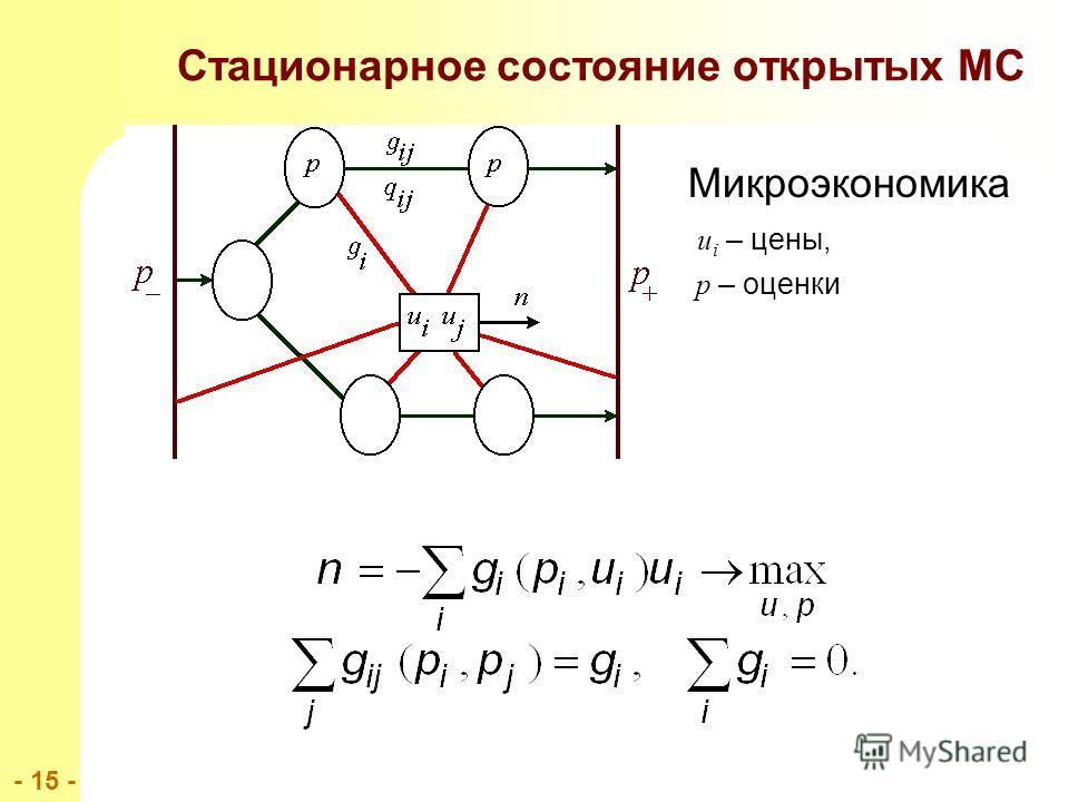 - 15 - Стационарное состояние открытых МС Микроэкономика u i – цены, p – оценки