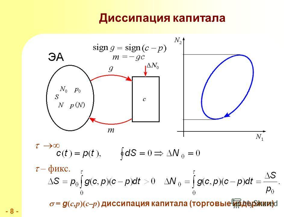- 8 -- 8 - Диссипация капитала – фикс. = g (c,p)(c–p) диссипация капитала (торговые издержки)