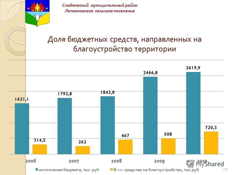 Доля бюджетных средств, направленных на благоустройство территории Сладковский муниципальный район Лопазновское сельское поселение 13