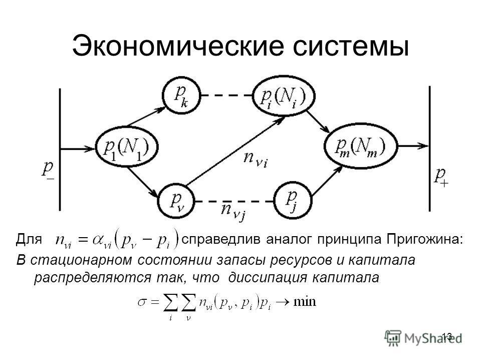 13 Экономические системы Для справедлив аналог принципа Пригожина: В стационарном состоянии запасы ресурсов и капитала распределяются так, что диссипация капитала