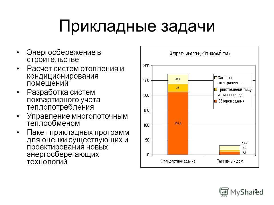 15 Прикладные задачи Энергосбережение в строительстве Расчет систем отопления и кондиционирования помещений Разработка систем поквартирного учета теплопотребления Управление многопоточным теплообменом Пакет прикладных программ для оценки существующих