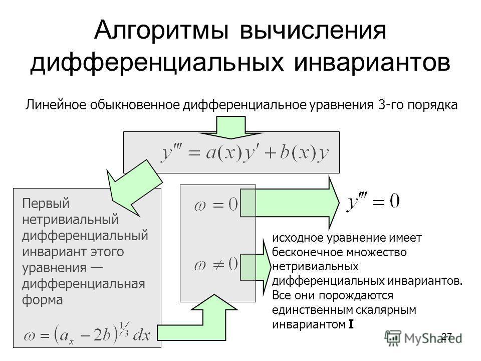 27 Алгоритмы вычисления дифференциальных инвариантов Первый нетривиальный дифференциальный инвариант этого уравнения дифференциальная форма Линейное обыкновенное дифференциальное уравнения 3-го порядка исходное уравнение имеет бесконечное множество н