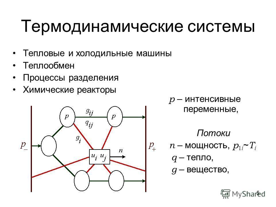 5 Термодинамические системы Тепловые и холодильные машины Теплообмен Процессы разделения Химические реакторы p – интенсивные переменные, Потоки n – мощность, p 1i ~ T i q – тепло, g – вещество,