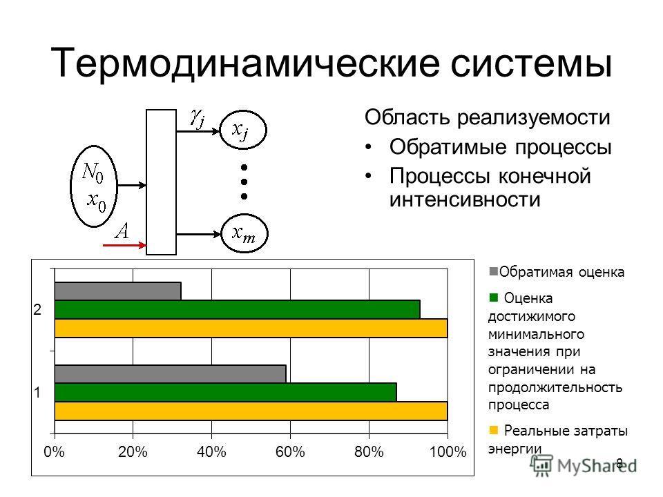 8 Термодинамические системы Область реализуемости Обратимые процессы Процессы конечной интенсивности Обратимая оценка Оценка достижимого минимального значения при ограничении на продолжительность процесса Реальные затраты энергии