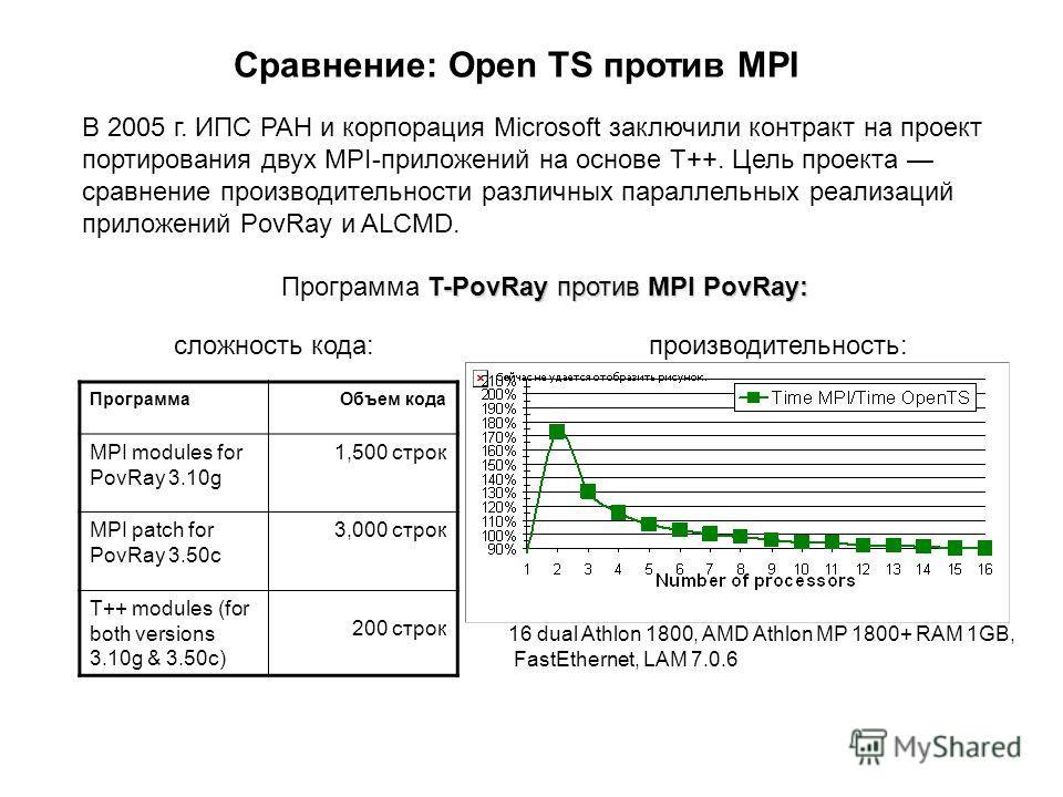 Сравнение: Open TS против MPI В 2005 г. ИПС РАН и корпорация Microsoft заключили контракт на проект портирования двух MPI-приложений на основе Т++. Цель проекта сравнение производительности различных параллельных реализаций приложений PovRay и ALCMD.